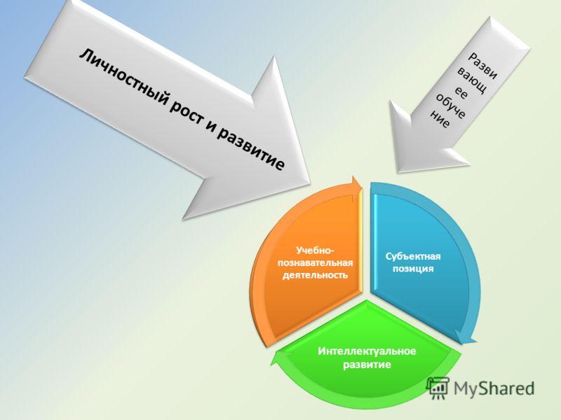 Какова взаимосвязь? Личностное развитие Интеллектуальное развитие Субъектный Субъектный опыт Ведущие характеристи ки личности интеллек- туальное развитие самооценка Ценностные ориен- тации, интеллек- туальное развитие, самооценка, ком- муникативные с