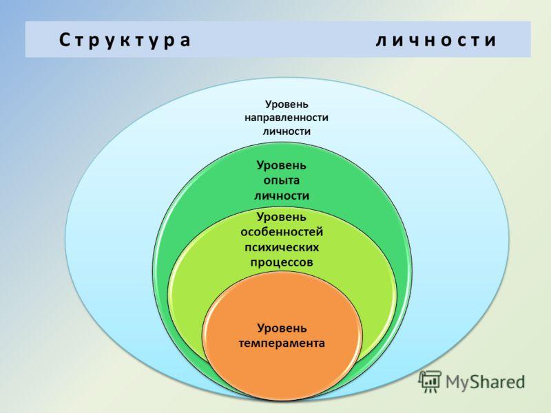 Внутренние факторы развития личности Темперамент является одним из психических свойств личности, проявляется уже в раннем детстве, относительно устойчив и характеризует динамичность личности. Особенности ребенка определяющие его темперамент Степень о