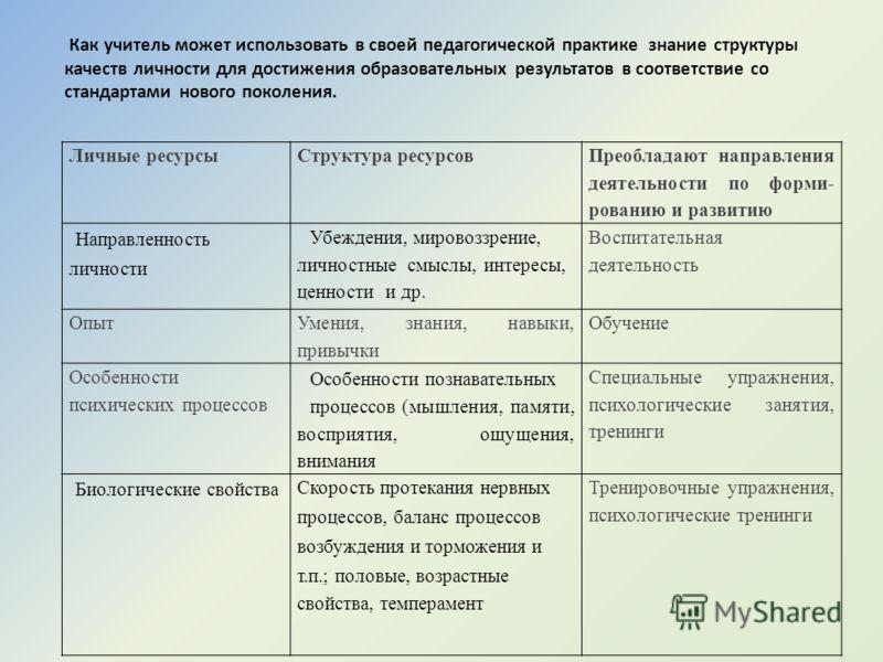 Наследственные (биологические) составляющие Приобретенные при жизни (социальные) составляющие. Структура личности Структура личности Качества, пронизывающие структуру личности : потребности, характер, способности и Я-концепция, образующие определенны