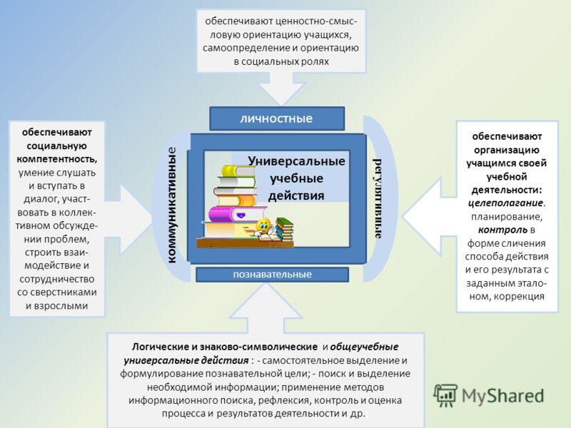Образовательный стандарт нового поколения Формирование компетенций учащихся Универсальные учебные действия Ключевые задачи развития учащихся