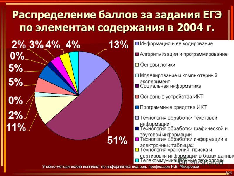 103 Учебно-методический комплект по информатике под ред. профессора Н.В. Макаровой Распределение баллов за задания ЕГЭ по элементам содержания в 2004 г.