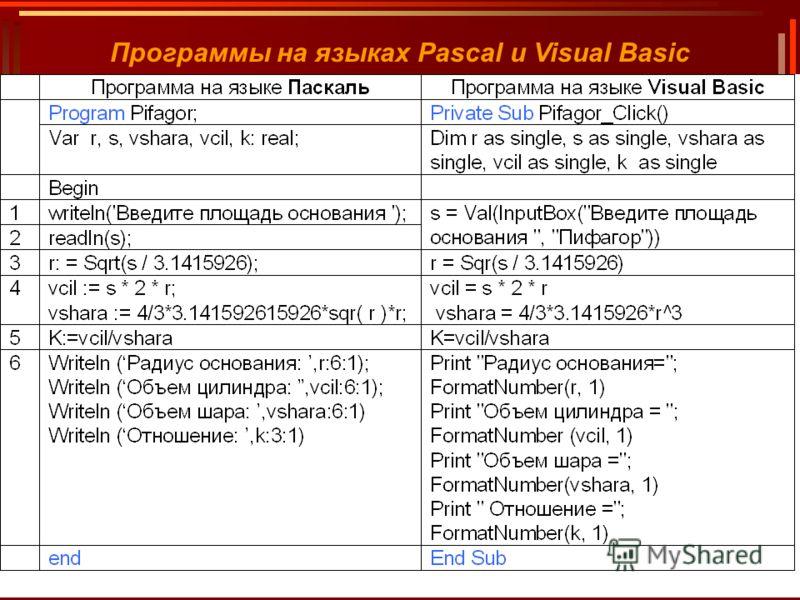 40 Учебно-методический комплект по информатике под ред. профессора Н.В. Макаровой Программы на языках Pascal и Visual Basic