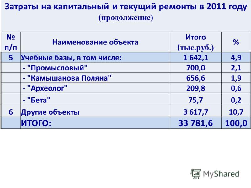 Затраты на капитальный и текущий ремонты в 2011 году (продолжение) п/п Наименование объекта Итого ( тыс.руб.) % 5Учебные базы, в том числе:1 642,14,9 -