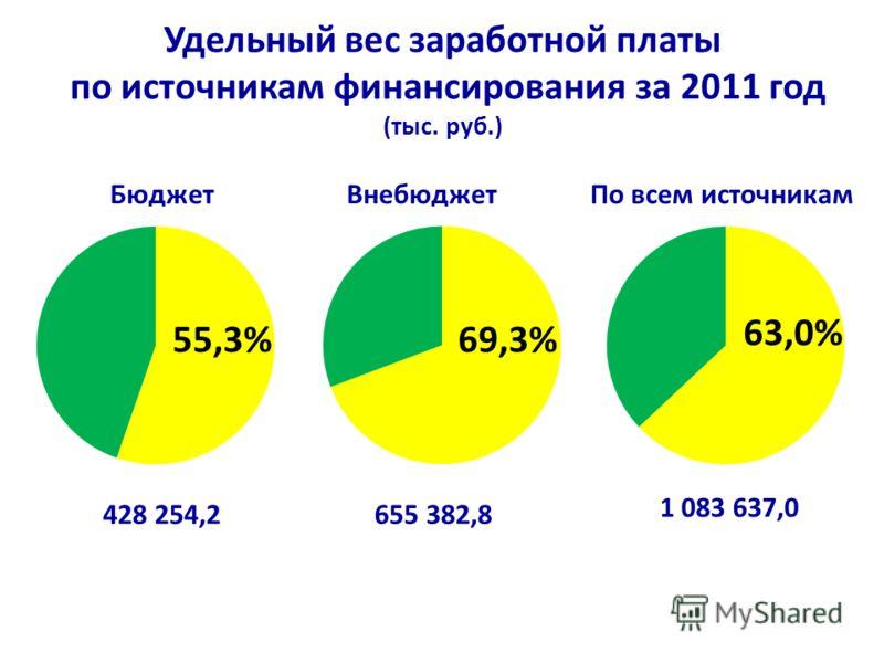 Удельный вес заработной платы по источникам финансирования за 2011 год (тыс. руб.)