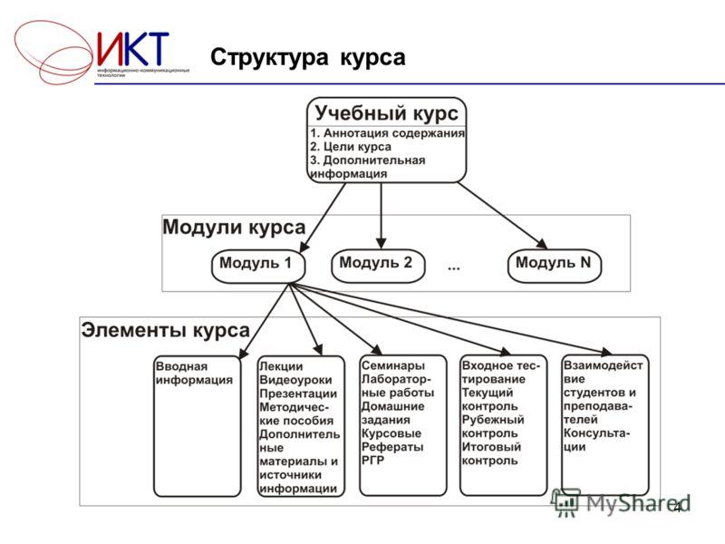 4 Структура курса