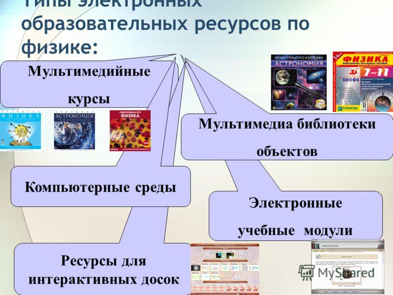 Типы электронных образовательных ресурсов по физике: Электронные учебные модули Мультимедийные курсы Мультимедиа библиотеки объектов Ресурсы для интерактивных досок Компьютерные среды