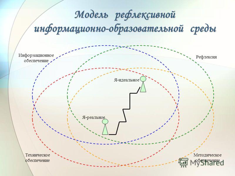 Модель рефлексивной информационно-образовательной среды Я-реальное Я-идеальное Информационное обеспечение Рефлексия Техническое обеспечение Методическое обеспечение