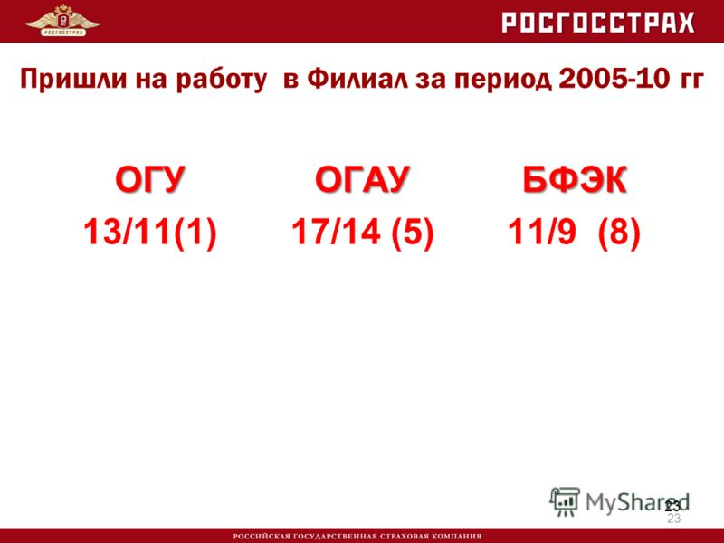 ОГУ 13/11(1)ОГАУ 17/14 (5)БФЭК 11/9 (8) 23 Пришли на работу в Филиал за период 2005-10 гг