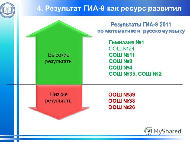 Гимназия 1 СОШ 24 СОШ 11 СОШ 8 СОШ 4 СОШ 35, СОШ 2 Результаты ГИА-9 2011 по математике и русскому языку ООШ 39 ООШ 38 ООШ 26 Низкие результаты Низкие результаты Высокие результаты Высокие результаты 4. Результат ГИА-9 как ресурс развития