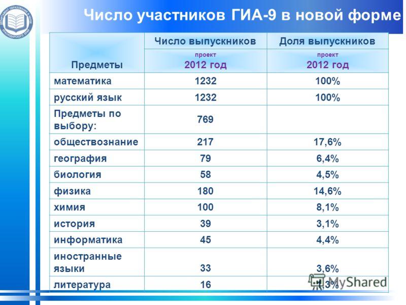 Число участников ГИА-9 в новой форме Предметы Число выпускниковДоля выпускников проект 2012 год проект 2012 год математика1232100% русский язык1232100% Предметы по выбору: 769 обществознание21717,6% география79 6,4% биология584,5% физика180 14,6% хим