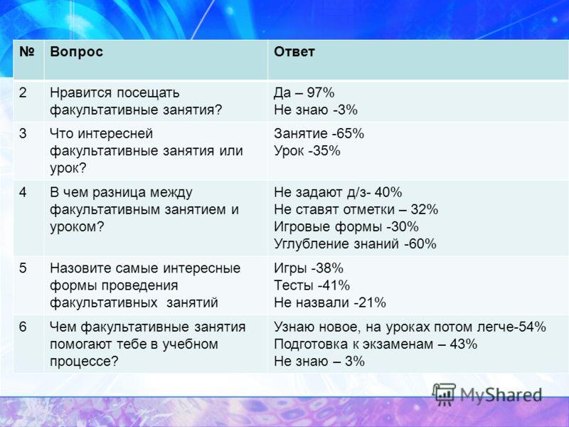 Факультативные занятия по русскому языку в 7 классе примерные программы