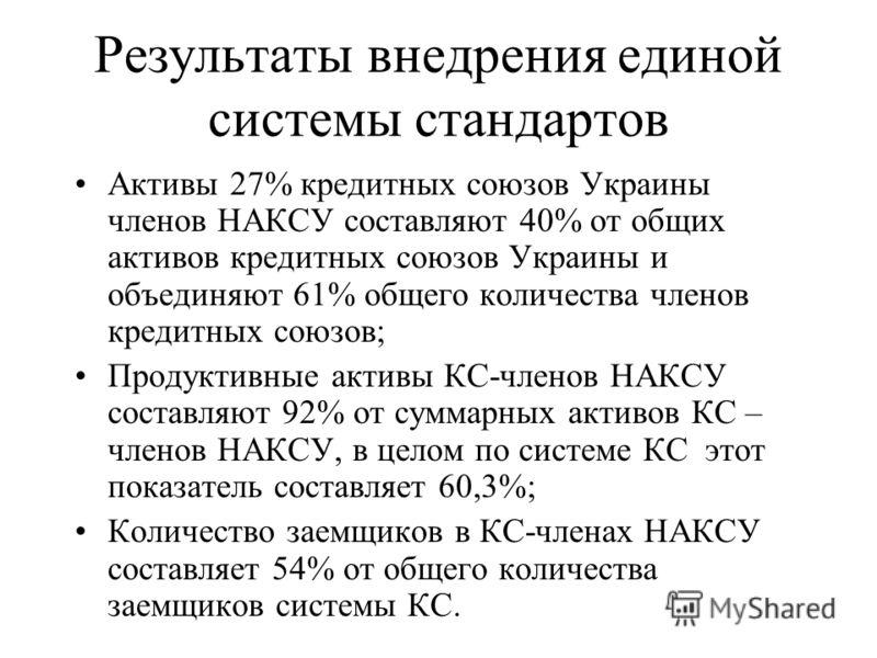 Результаты внедрения единой системы стандартов Активы 27% кредитных союзов Украины членов НАКСУ составляют 40% от общих активов кредитных союзов Украины и объединяют 61% общего количества членов кредитных союзов; Продуктивные активы КС-членов НАКСУ с
