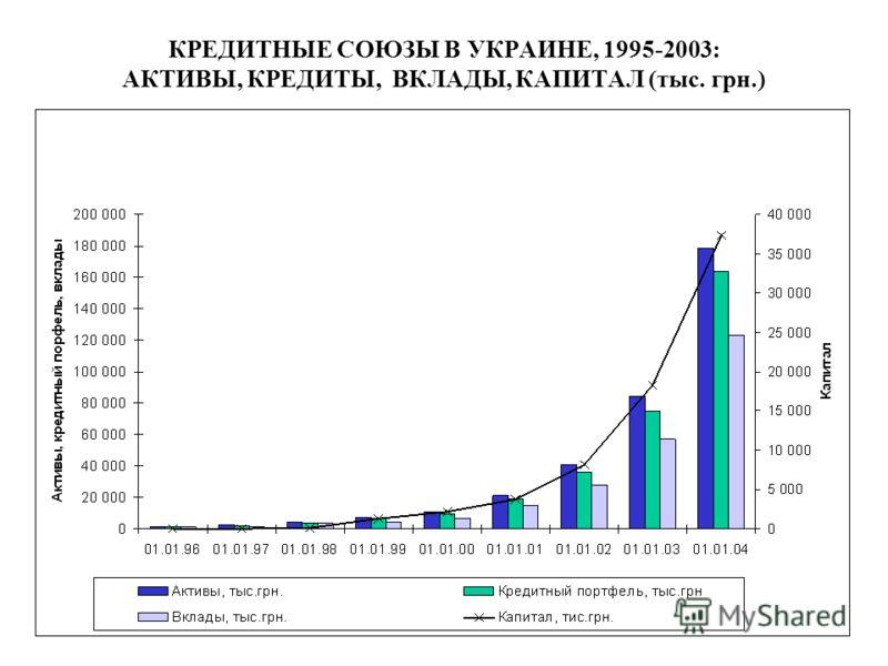 КРЕДИТНЫЕ СОЮЗЫ В УКРАИНЕ, 1995-2003: АКТИВЫ, КРЕДИТЫ, ВКЛАДЫ, КАПИТАЛ (тыс. грн.)