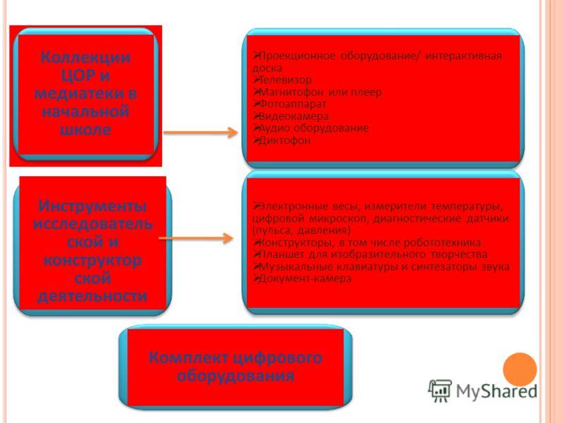 Коллекции ЦОР и медиатеки в начальной школе Инструменты исследователь ской и конструктор ской деятельности Комплект цифрового оборудования Проекционное оборудование/ интерактивная доска Телевизор Магнитофон или плеер Фотоаппарат Видеокамера Аудио обо