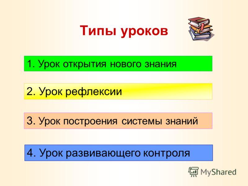 Типы уроков 1. Урок открытия нового знания 2. Урок рефлексии 3. Урок построения системы знаний 4. Урок развивающего контроля