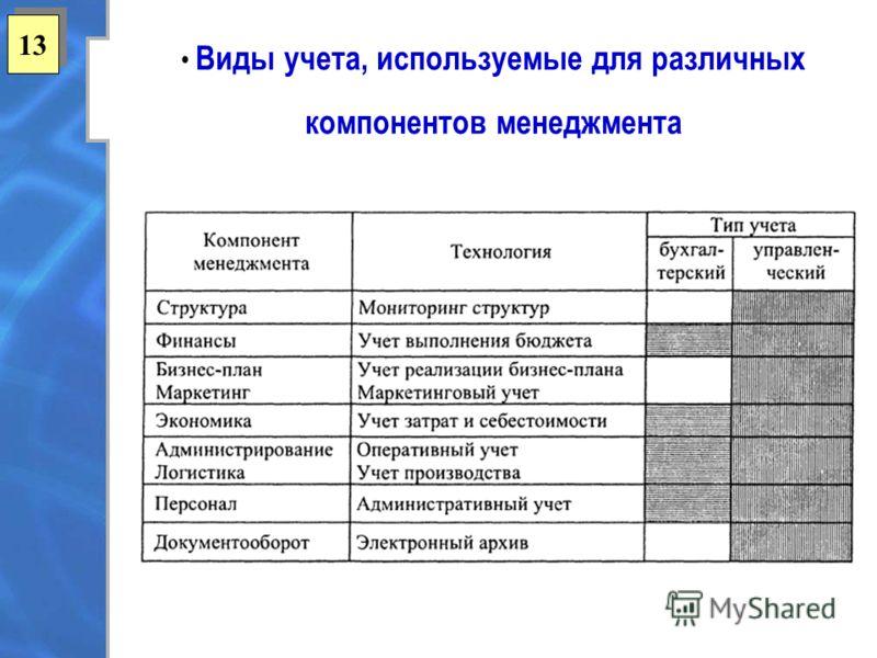 13 Виды учета, используемые для различных компонентов менеджмента