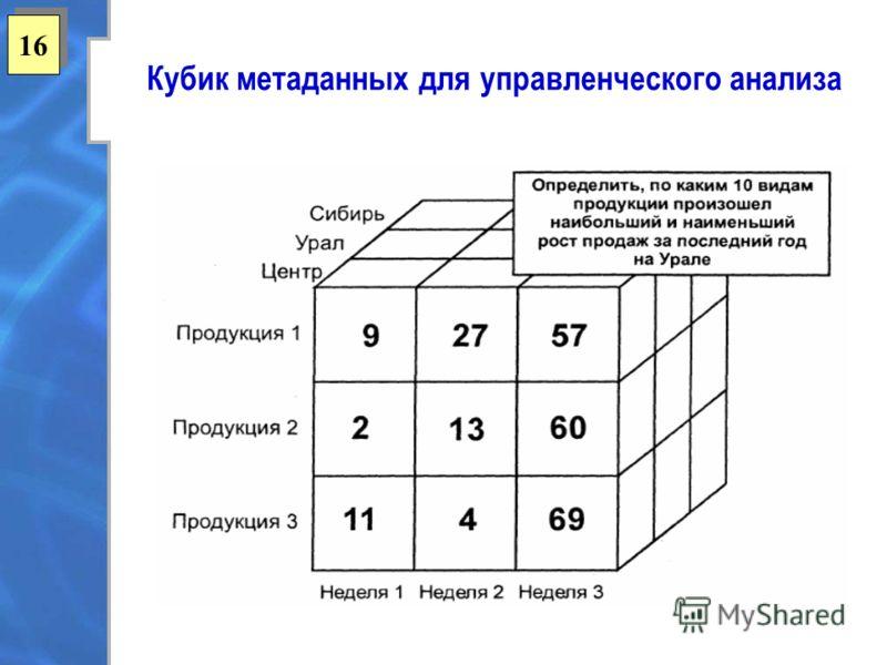 16 Кубик метаданных для управленческого анализа