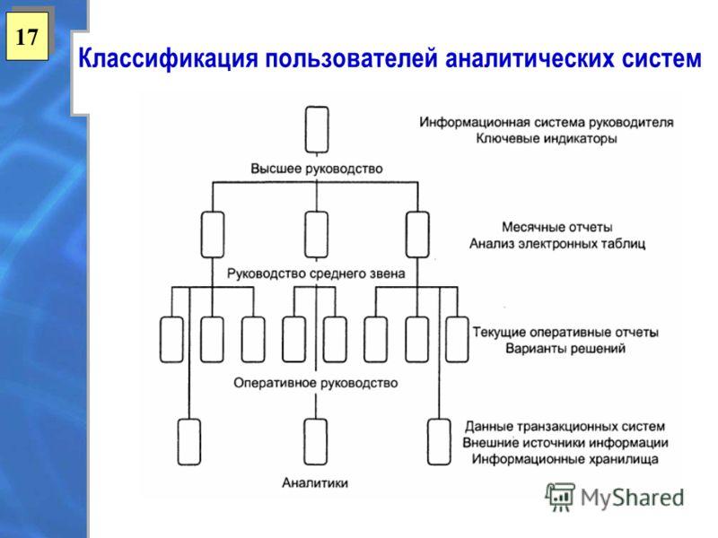 17 Классификация пользователей аналитических систем