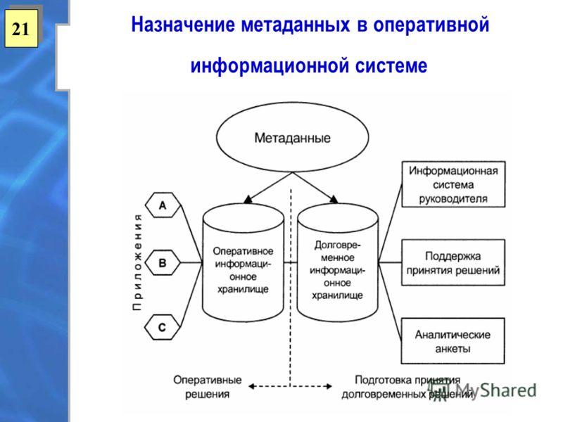 21 Назначение метаданных в оперативной информационной системе