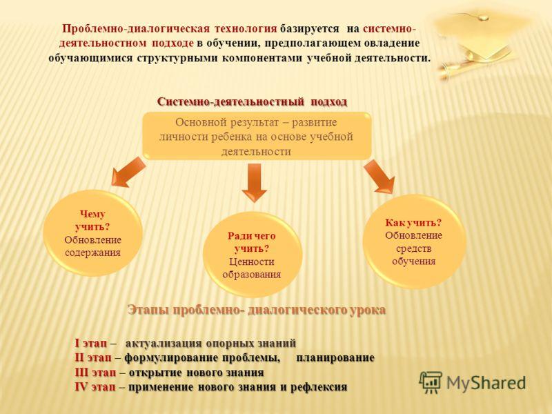 Проблемно-диалогическая технология базируется на системно- деятельностном подходе в обучении, предполагающем овладение обучающимися структурными компонентами учебной деятельности. Системно-деятельностный подход Основной результат – развитие личности