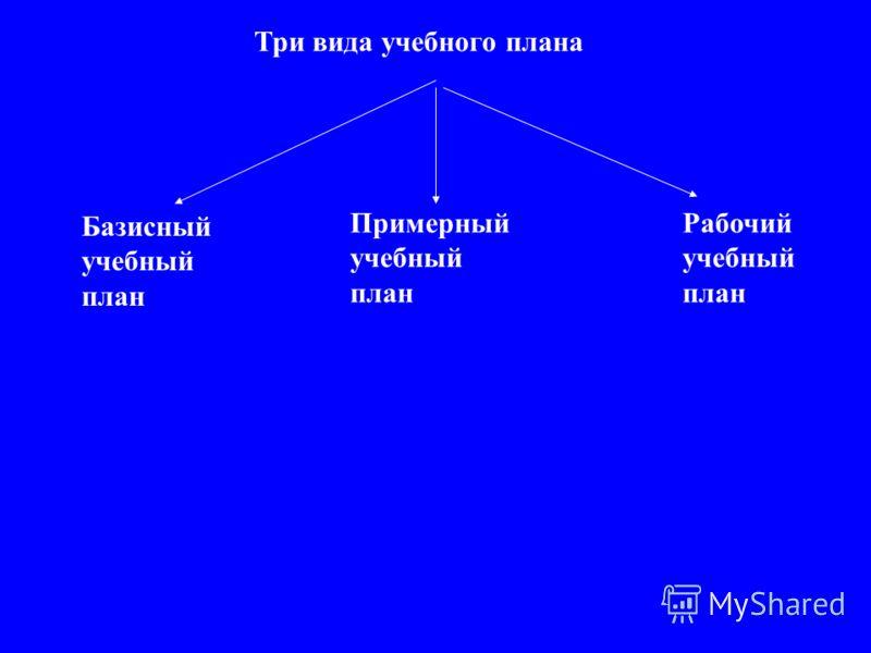 Три вида учебного плана Базисный учебный план Примерный учебный план Рабочий учебный план