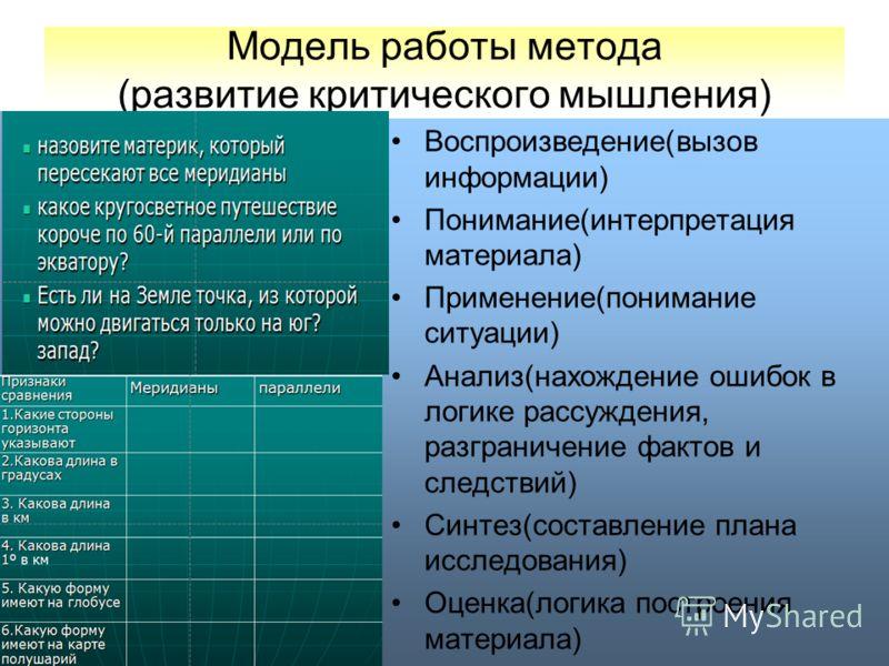 Модель работы метода (развитие критического мышления) Воспроизведение(вызов информации) Понимание(интерпретация материала) Применение(понимание ситуации) Анализ(нахождение ошибок в логике рассуждения, разграничение фактов и следствий) Синтез(составле