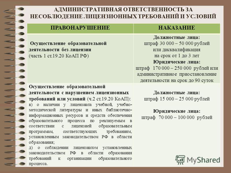 АДМИНИСТРАТИВНАЯ ОТВЕТСТВЕННОСТЬ ЗА НЕСОБЛЮДЕНИЕ ЛИЦЕНЗИОННЫХ ТРЕБОВАНИЙ И УСЛОВИЙ ПРАВОНАРУШЕНИЕНАКАЗАНИЕ Осуществление образовательной деятельности без лицензии (часть 1 ст.19.20 КоАП РФ) Должностные лица: штраф 30 000 – 50 000 рублей или дисквалиф