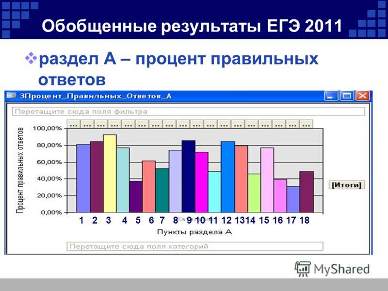Обобщенные результаты ЕГЭ 2011 раздел А – процент правильных ответов 1 2 3 4 5 6 7 8 9 10 11 12 1314 15 16 17 18