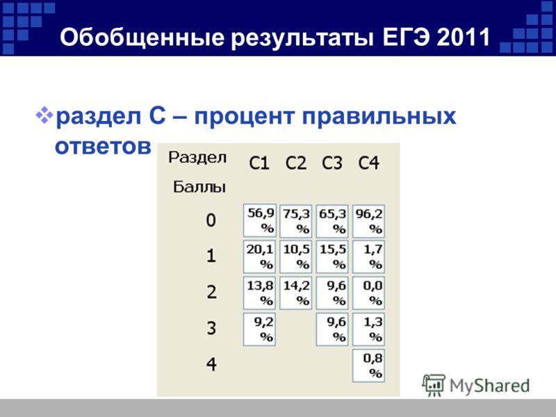 Обобщенные результаты ЕГЭ 2011 раздел С – процент правильных ответов