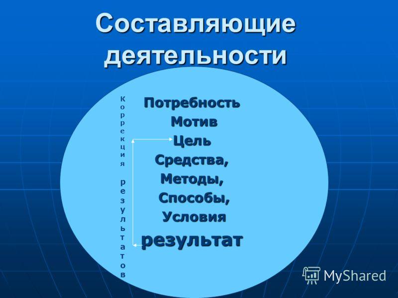 Составляющие деятельности ПотребностьМотив Цель ЦельСредства,Методы,Способы, Условия Условиярезультат КоррекциярезультатовКоррекциярезультатов