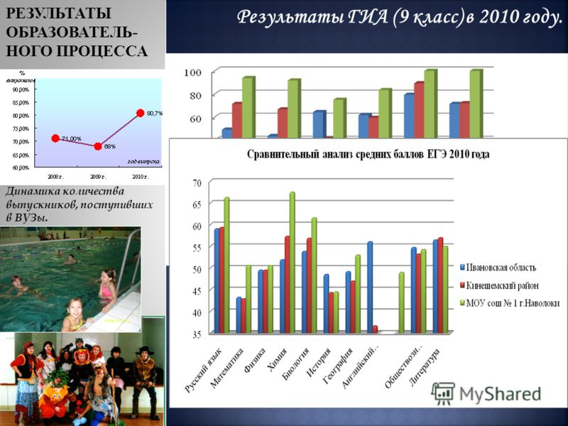 РЕЗУЛЬТАТЫ ОБРАЗОВАТЕЛЬ- НОГО ПРОЦЕССА Результаты ГИА (9 класс) в 2010 году. Динамика количества выпускников, поступивших в ВУЗы.