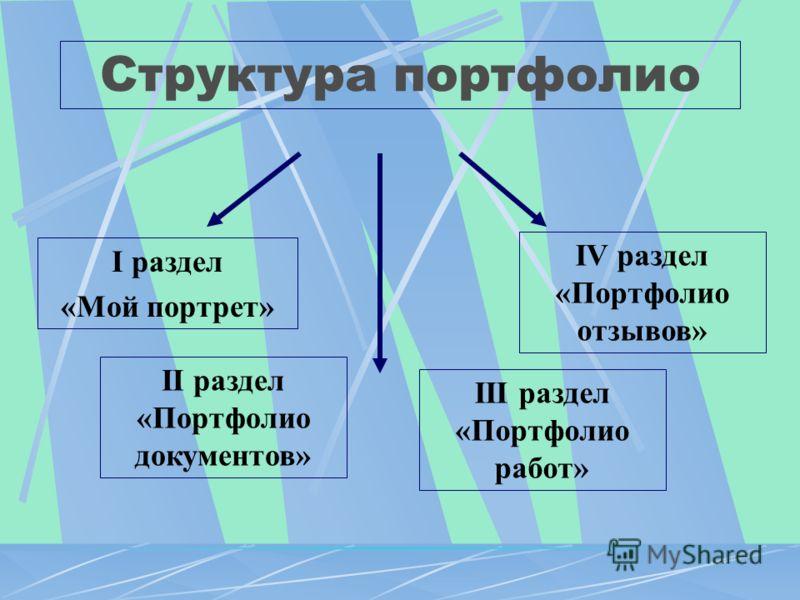 Структура портфолио II раздел «Портфолио документов» I раздел «Мой портрет» III раздел «Портфолио работ» IV раздел «Портфолио отзывов»