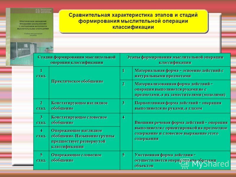 Стадии формирования мыслительной операции классификации Этапы формирования мыслительной операции классификации 1 стад. Практическое обобщение 1 Материальная форма – освоение действий с натуральными предметами 2 Материализованная форма действий – опер