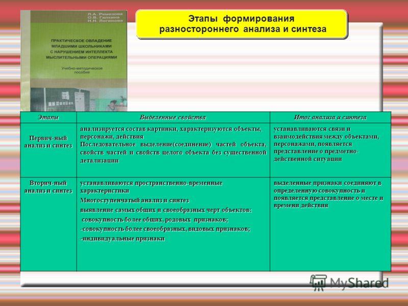 Этапы Выделенные свойства Итог анализа и синтеза Первич-ный анализ и синтез анализируется состав картинки, характеризуются объекты, персонажи, действия Последовательное выделение(соединение) частей объекта, свойств частей и свойств целого объекта без