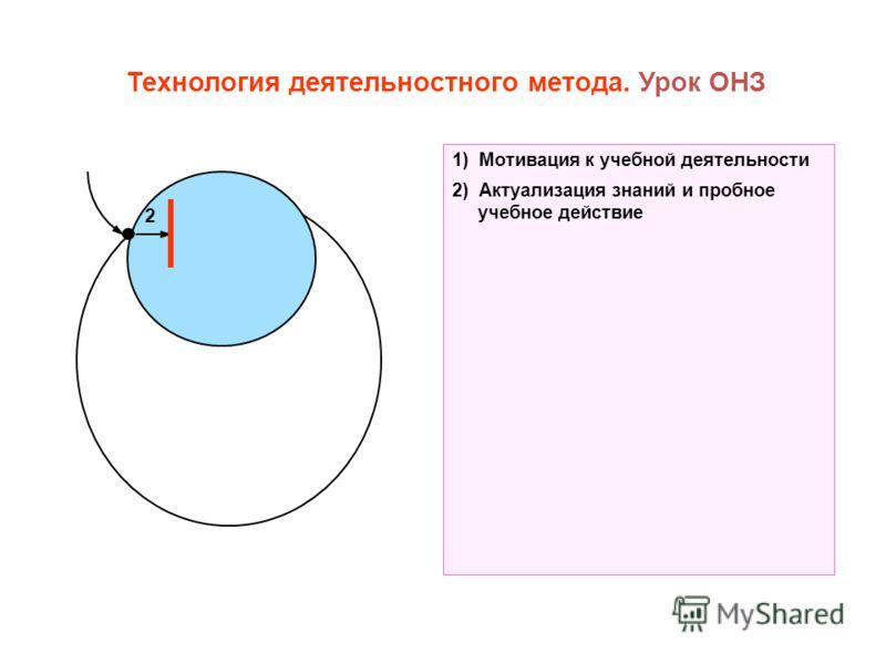 Технология деятельностного метода. Урок ОНЗ 2 1) Мотивация к учебной деятельности 2) Актуализация знаний и пробное учебное действие