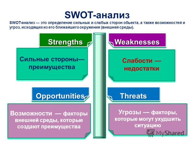 Возможности факторы внешней среды, которые создают преимущества OpportunitiesOpportunities StrengthsStrengthsWeaknessesWeaknesses Слабости недостатки Сильные стороны преимущества SWOT-анализ ThreatsThreats Угрозы факторы, которые могут ухудшить ситуа