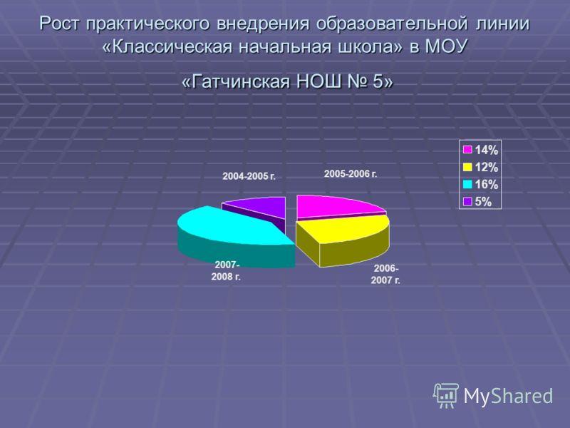 Рост практического внедрения образовательной линии «Классическая начальная школа» в МОУ «Гатчинская НОШ 5» 14% 12% 16% 5% 2007- 2008 г. 2006- 2007 г. 2005-2006 г. 2004-2005 г.