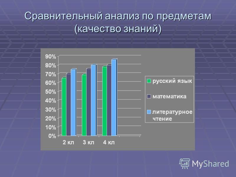 Сравнительный анализ по предметам (качество знаний)