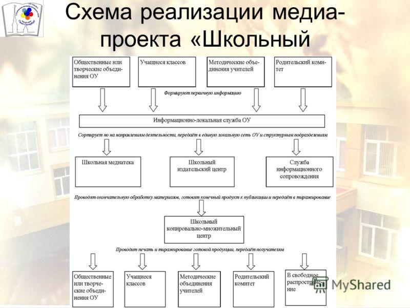 Схема реализации медиа- проекта «Школьный издательский центр»