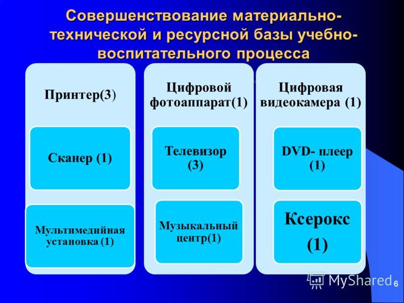 Совершенствование материально- технической и ресурсной базы учебно- воспитательного процесса 6 Принтер(3) Сканер (1) Мультимедийная установка (1) Цифровой фотоаппарат(1) Телевизор (3) Музыкальный центр(1) Цифровая видеокамера (1) DVD- плеер (1) Ксеро