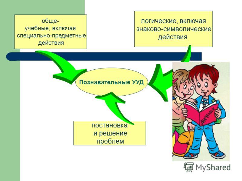 Познавательные УУД обще- учебные, включая специально-предметные действия логические, включая знаково-символические действия постановка и решение проблем