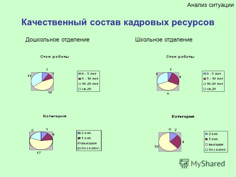 Качественный состав кадровых ресурсов Анализ ситуации Дошкольное отделениеШкольное отделение