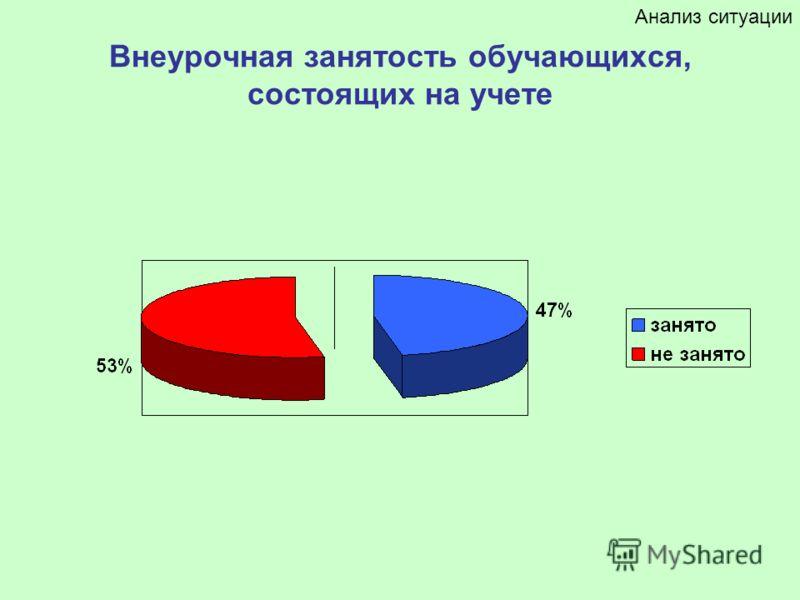 Внеурочная занятость обучающихся, состоящих на учете Анализ ситуации