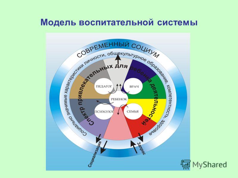 Модель воспитательной системы