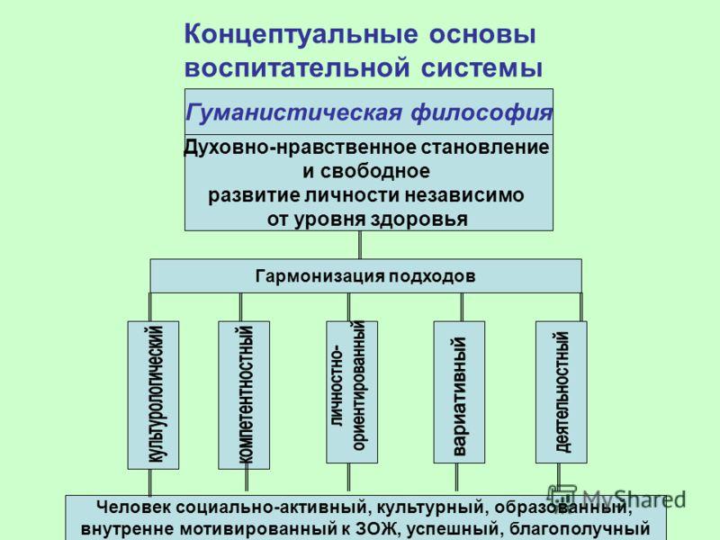 Концептуальные основы воспитательной системы Гуманистическая философия Духовно-нравственное становление и свободное развитие личности независимо от уровня здоровья Гармонизация подходов Человек социально-активный, культурный, образованный, внутренне