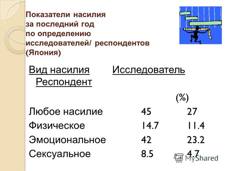 Показатели насилия за последний год по определению исследователей / респондентов ( Япония ) Вид насилия Исследователь Респондент (%) Любое насилие 4527 Физическое 14.711.4 Эмоциональное 4223.2 Сексуальное 8.54.7