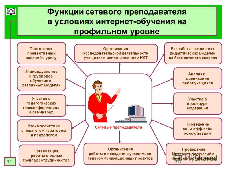11 Функции сетевого преподавателя в условиях интернет-обучения на профильном уровне Сетевые преподаватели Индивидуальное и групповое обучение в различных моделях Разработка различных дидактических моделей на базе сетевого ресурса Участие в педагогиче