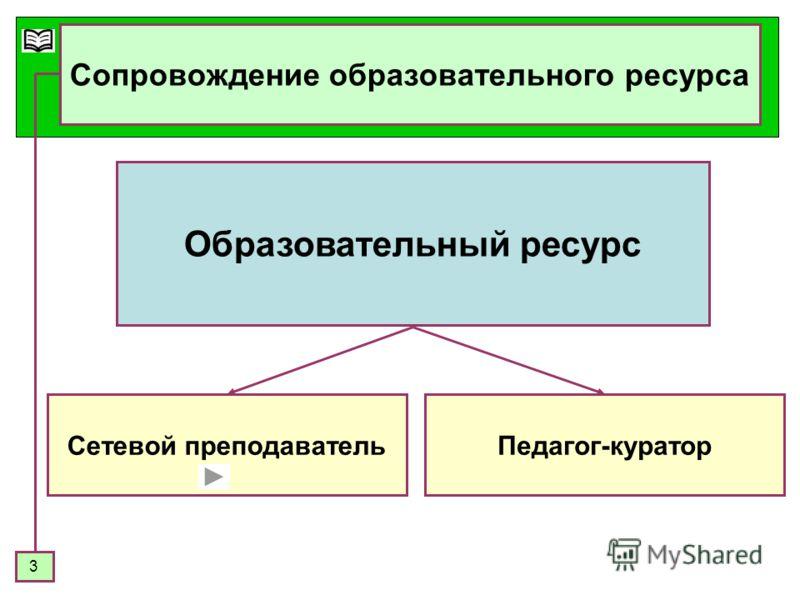 3 Сопровождение образовательного ресурса Образовательный ресурс Сетевой преподавательПедагог-куратор