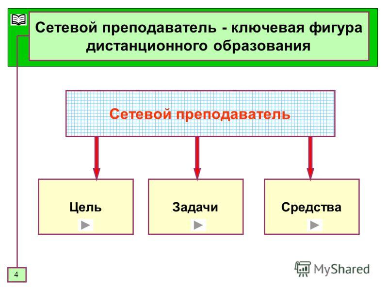 4 Средства Сетевой преподаватель - ключевая фигура дистанционного образования Сетевой преподаватель ЗадачиЦель
