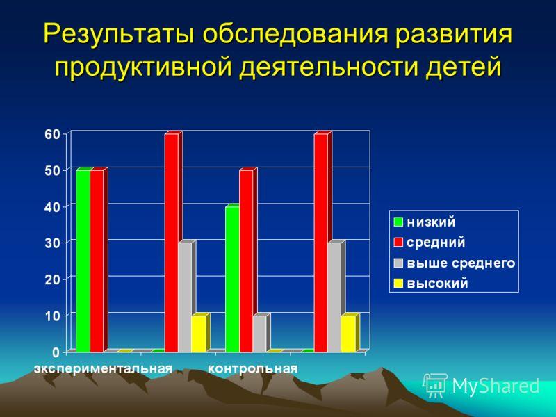 Результаты обследования развития продуктивной деятельности детей